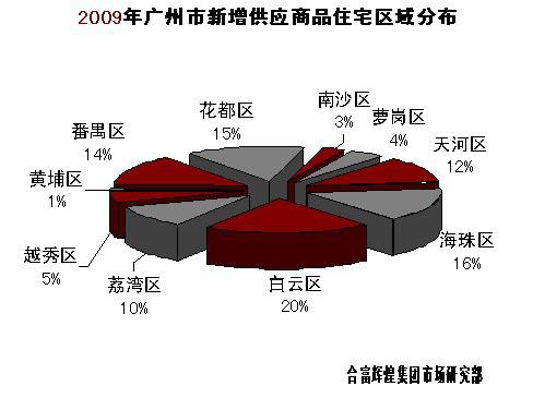 2009年广州楼价区域分布态势 - 黎文江 - 黎文江 的博客