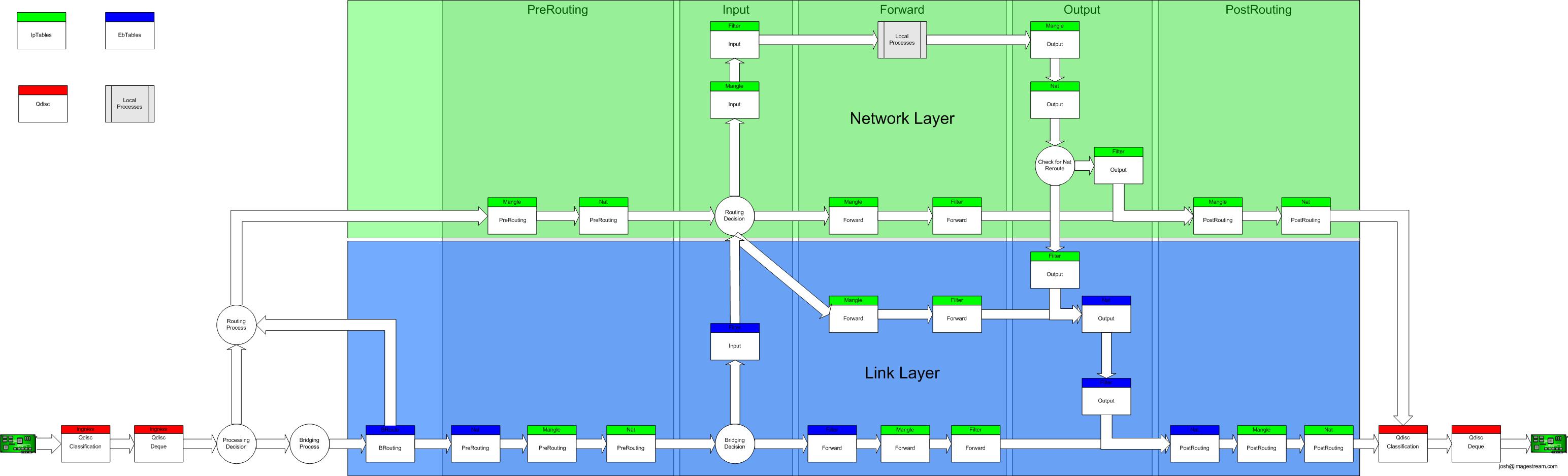Linux 系统的内置防火墙功能 - widebright - widebright的个人空间