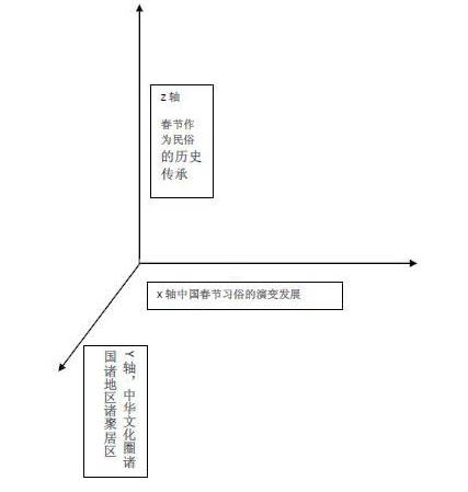 春节,早已是一个世界性的节日 - 裴钰 - 裴钰的人文悦读