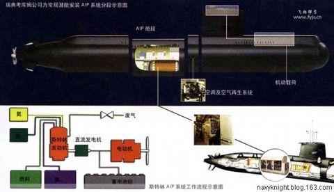 (原创)中国海军常规潜艇发展! - 亮★艦! - Sea Quiver