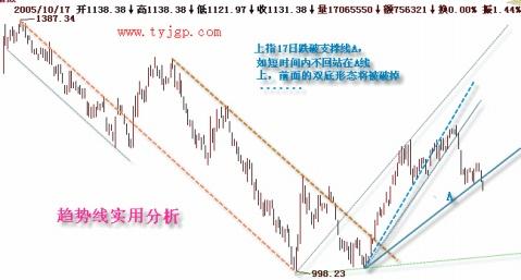 分析画线的方法 - 196898jiabeizan - 196898jiabeizan的博客