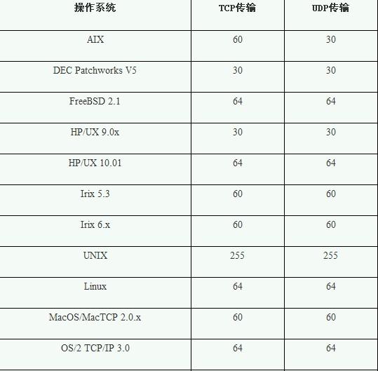 默认TTL - zhutao7589 - zhutao7589的博客