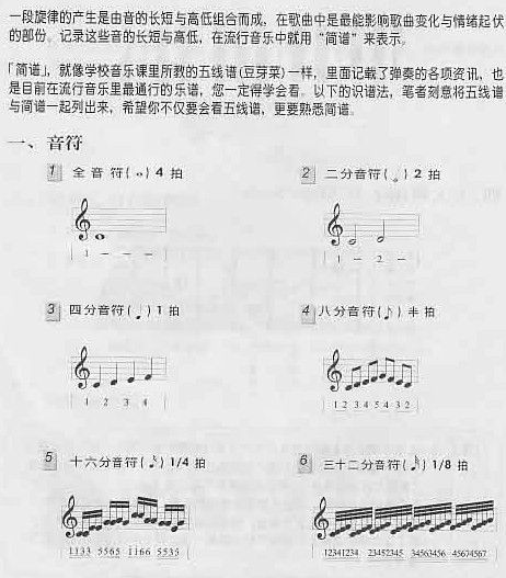 吉他入门简明教程(节选图片)1 - 风景独好 - 三阳智库激扬中华智慧