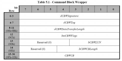 USB系列之三:从你的U盘里读出更多的内容 - whowin - DOS编程技术