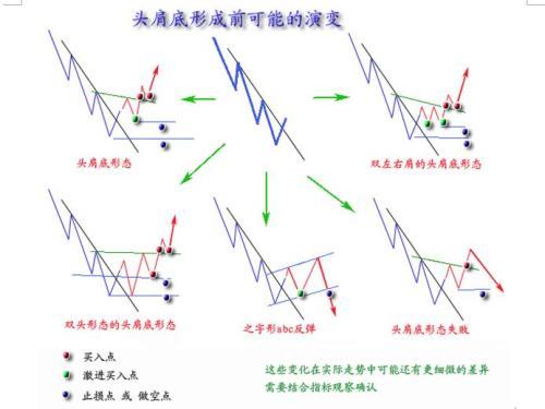 技术分析+经典图形--(反转形态) - Axi - axi-hk BLOG