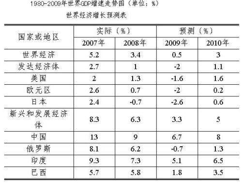 [工作]更积极一点——2009年2季度A股投资策略 - Axi - axi-hk BLOG
