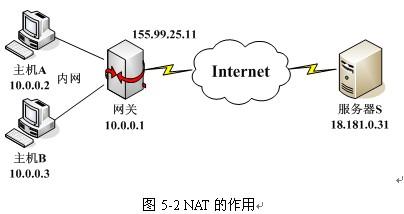 解决外网与内网或内网之间的通信,NAT穿透 - sanerye - DreamEyesSKY
