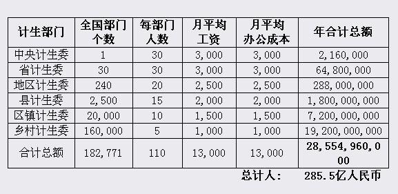 (转)僵化的计划生育政策导致华夏民族人口断层  - 刘忠良 - 刘忠良博客