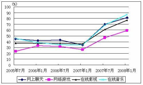 中国网民的娱乐曲线 - chinesecnnic -    cnnic互联网发展研究