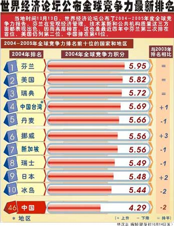 世界经济论坛公布2005年全球竞争力排名