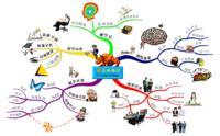 【QC小组工具】思维导图 - 质量管理小组教练 - 质量管理小组教练(QCC)