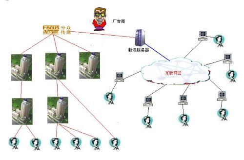 给合并后的新浪画幅图 - 刘锋 - 互联网进化论--刘锋