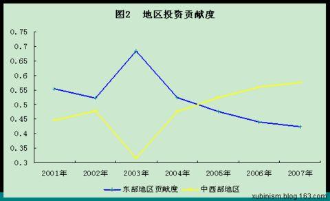 东西部差距反而是中国经济持续高速增长的动力 - 徐斌 - 徐斌的博客